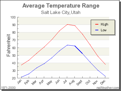 temperatures in salt lake city